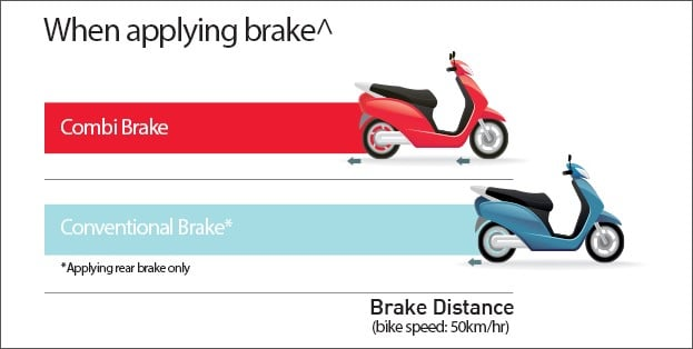 Honda Combi Brake System (CBS) – How Stuff Works!