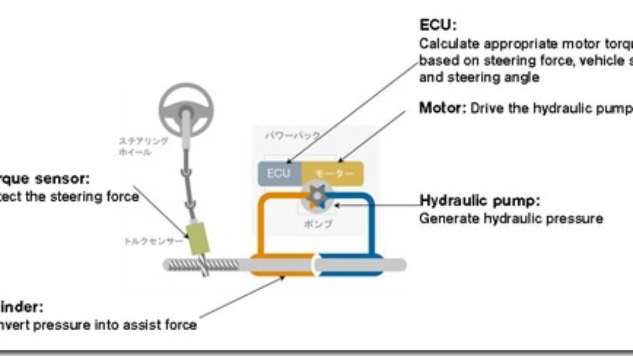 What Is Electro Hydraulic Power Steering System ?