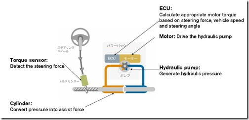 advantages of electro hydraulic power steering The electro hydraulic power steering system has a number of advantages over the conventional electric power steering in such type of a system, the motor will only get activated when the car.