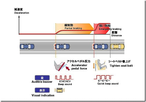 Forward Collision Avoidance Assist Concept By Nissan