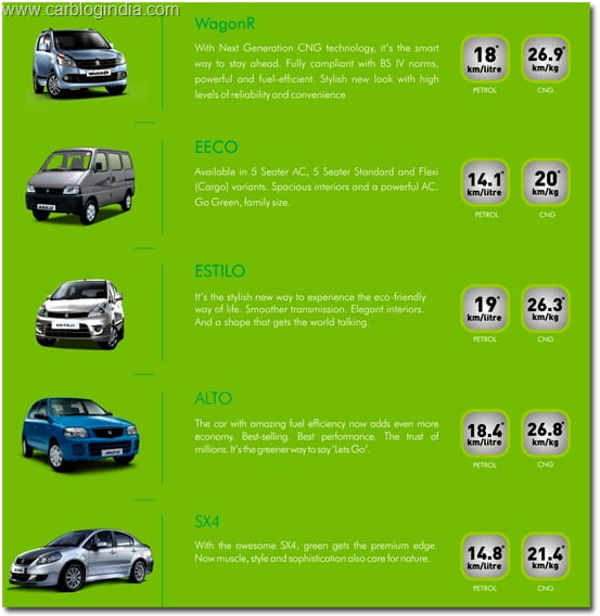 Maruti Launched 5 CNG Cars – Price of Alto CNG, Estilo CNG, Wagon R CNG, EECO CNG And SX4 CNG