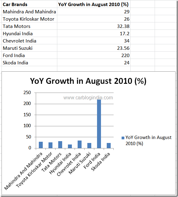 car-sales-growth-in-india-in-august-2010