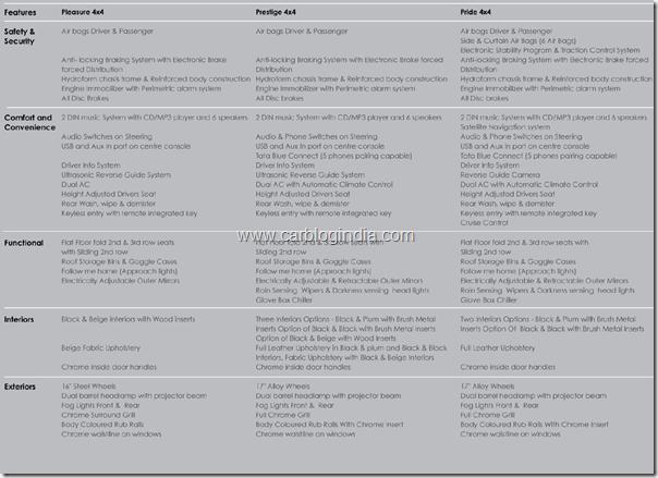 tata-aria-differen-models-features