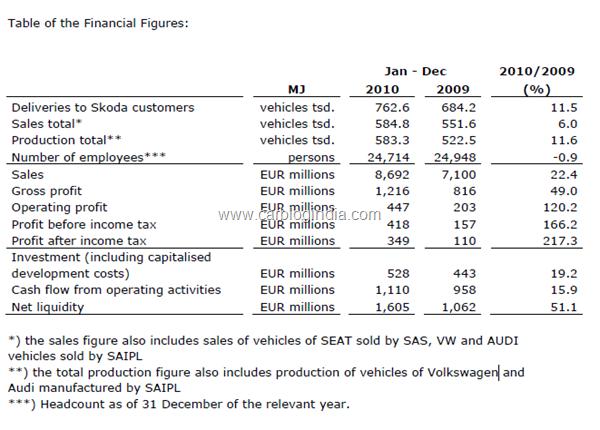 skoda-finacial-figures