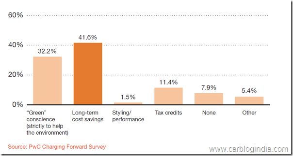 pwc-survey-chart