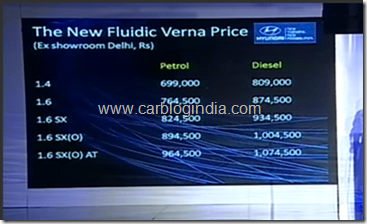 Hyundai New Fluidic Verna RB 2011 Launched in India- Official Price, Specifications, Features, Details and Pictures
