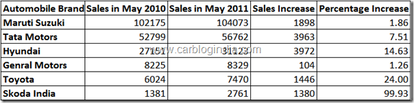 may-2011-car-sales-report-india