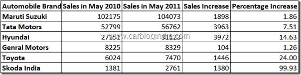 may-2011-car-sales-report-india