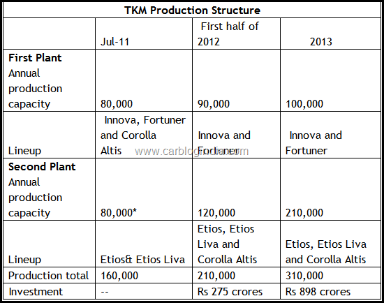 toyota-plat-capacity-in-india-till-2013