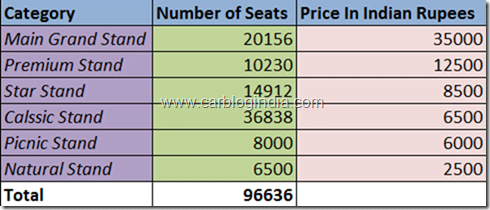 Indian F1 GP Number of Seats