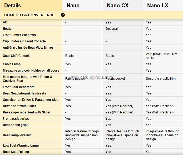 Nano Car Price List