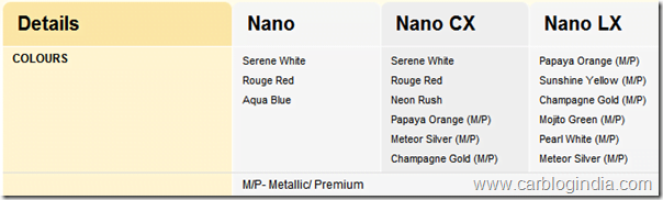 Tata-Nano-Colour-Options-India