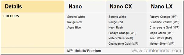 Tata-Nano-Colour-Options-India