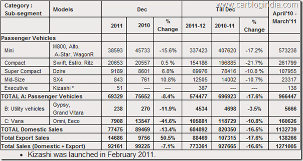 maruti-suzuki-india-sales-data-december-2011