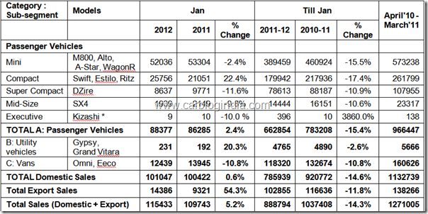 Maruti Suzuki Sales Data for January 2012