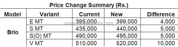 Honda Brio New Price List