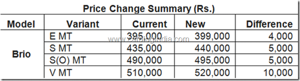 Honda-Brio-New-Price-List