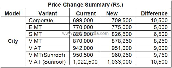 price list  honda cars  india  budget