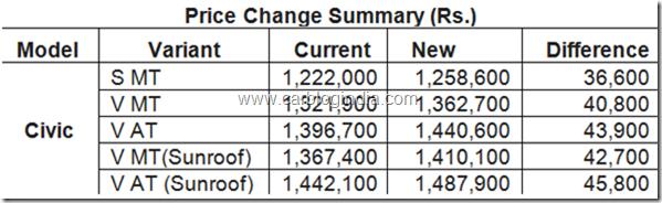 Honda-Civic-New-Price-List