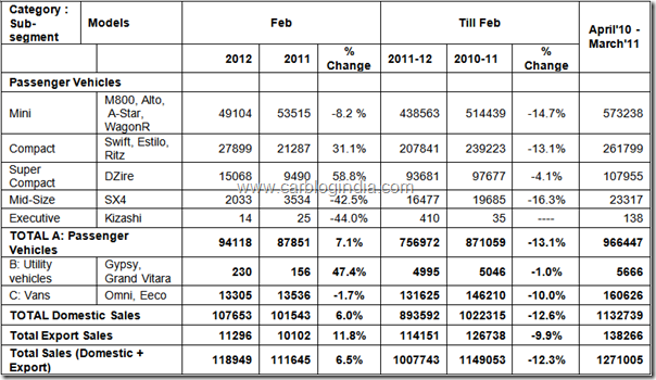 Maruti Suzuki India February 2012 Sales Report