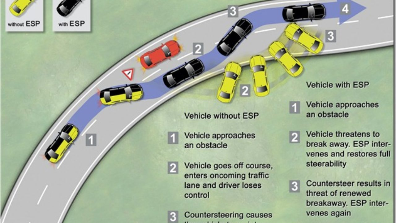 What Is ESP and TCS (Electronic Stability and Traction Control)