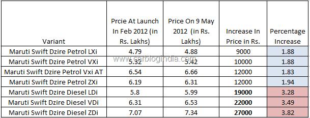 New Maruti Swift Dzire 2012 Price Increase After Launch