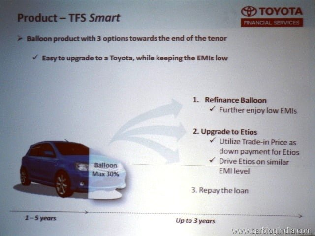 Toyota Launches Financial Services In India Starting From Delhi And Bangalore