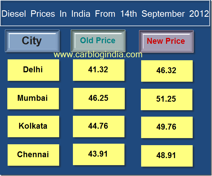 Diesel Prices Increased In India