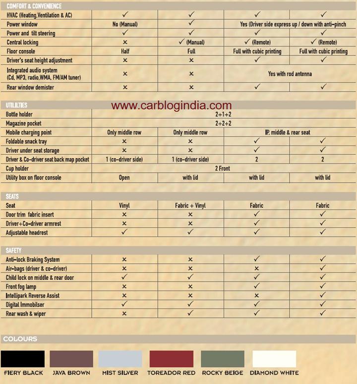 Mahindra Quanto Features List