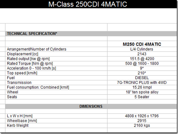 Mercedes M-Class Local Production Starts At Pune– Priced At Rs.46.50 Lakhs