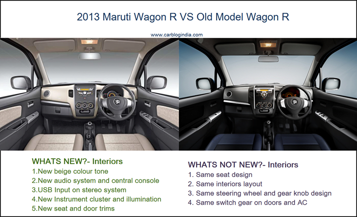 2013 New Maruti Wagon R VS Old Model-Interiors-1