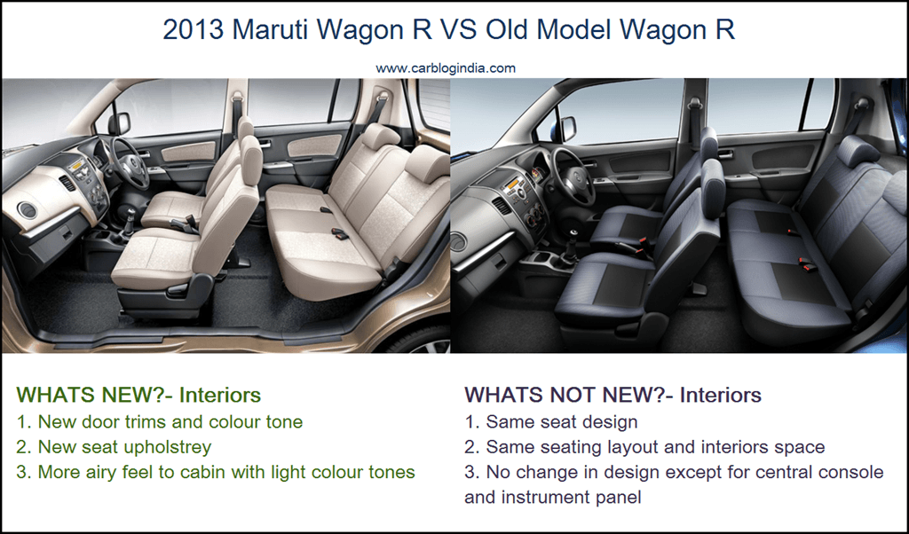 2013 maruti wagon r new model vs old wagon r comparison. Black Bedroom Furniture Sets. Home Design Ideas