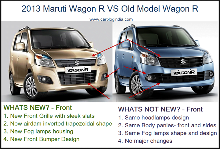 2013 New Maruti Wagon R VS Old Model