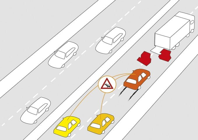 Car-To-X Communication Wireless System Development By Cisco and NXP