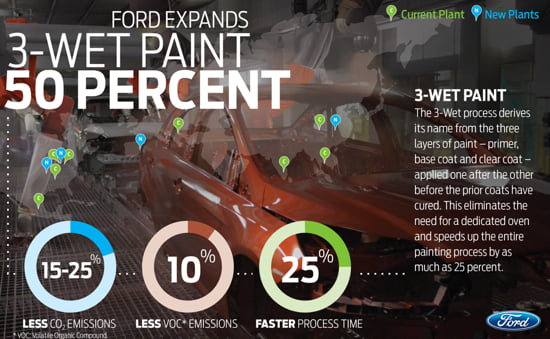 Ford 3 Wet Paint