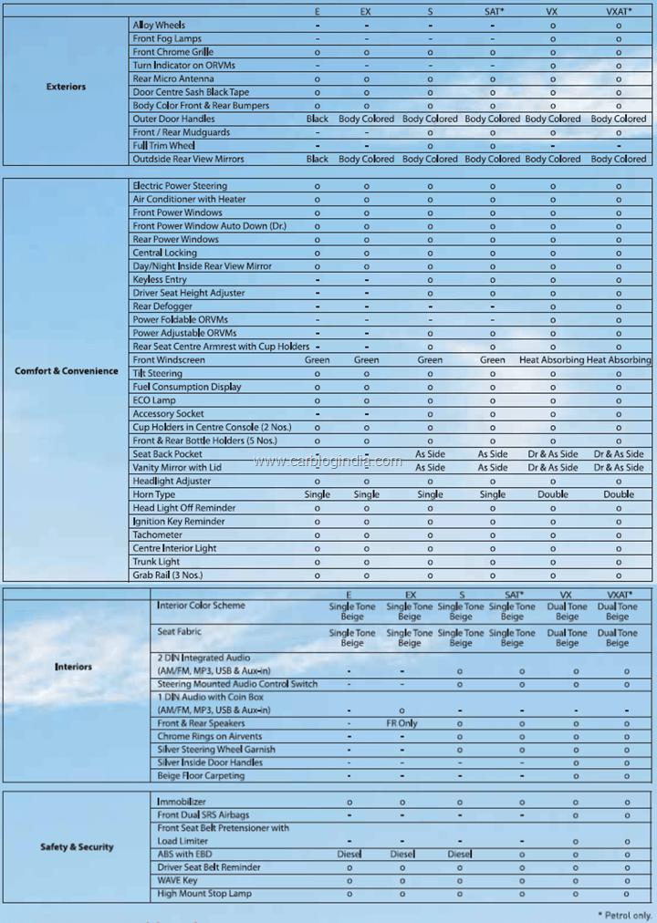 Honda Amaze Detailed Features List