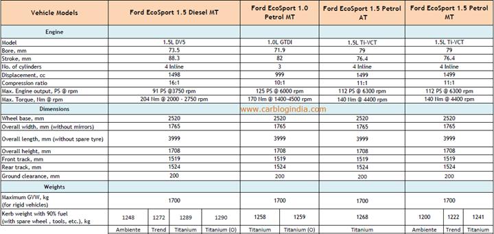 Ford EcoSport Variants Details