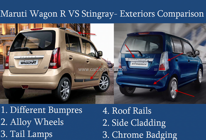 Maruti Stingray VS Wagon R Exteriors Comparison