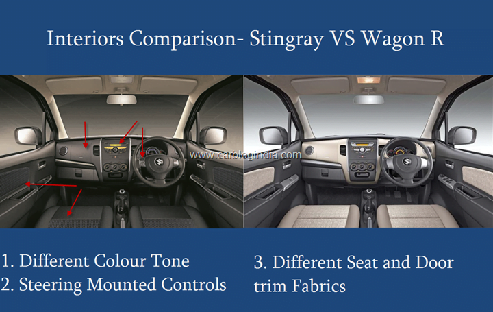 Maruti Stingray VS Wagon R Interiors