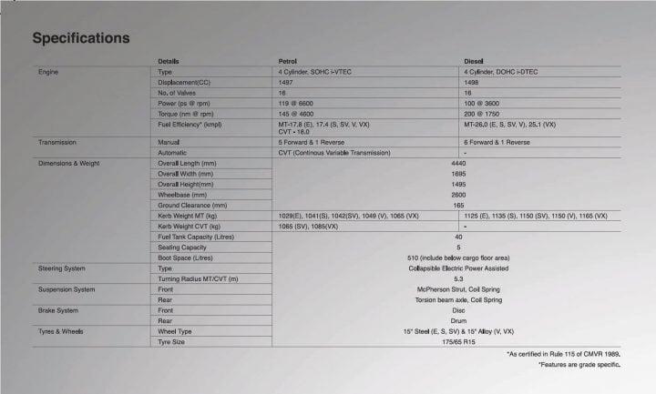 2014 Honda City Specifications