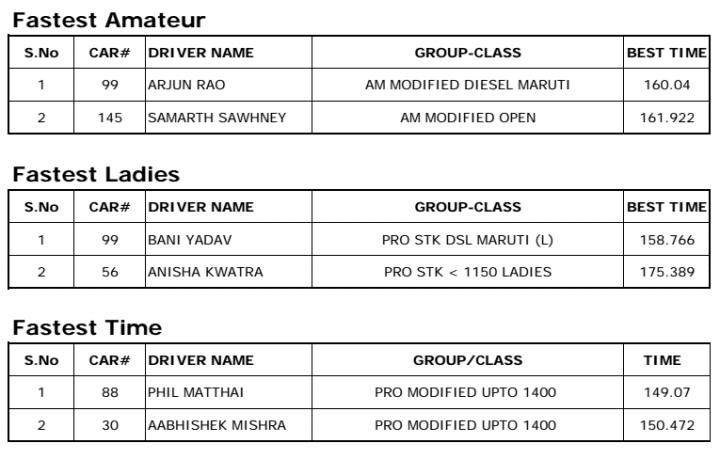 2014 Maruti Autocross Results