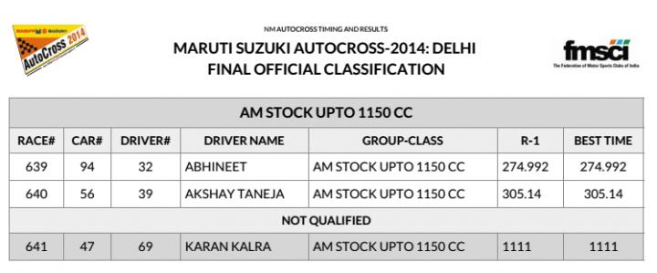 2014 Maruti Autocross Results1