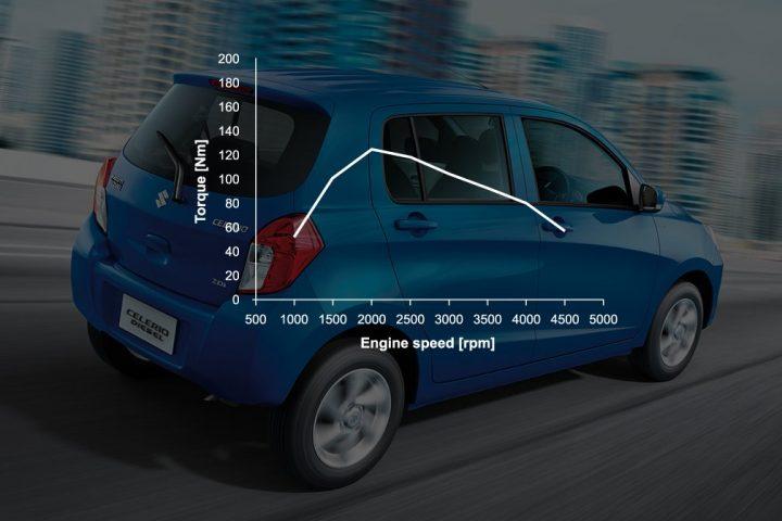 maruti-celerio-diesel-ddis-125-pics-official-torque