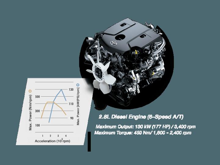 toyota fortuner old vs new 2016-toyota-fortuner-engine-1