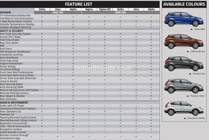 B And B Auto >> Maruti-S-Cross-brochure-images-features-variants - CarBlogIndia