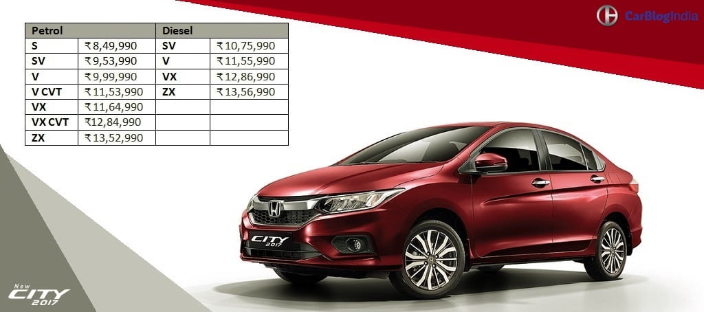 2017 Honda City Price List Carblogindia