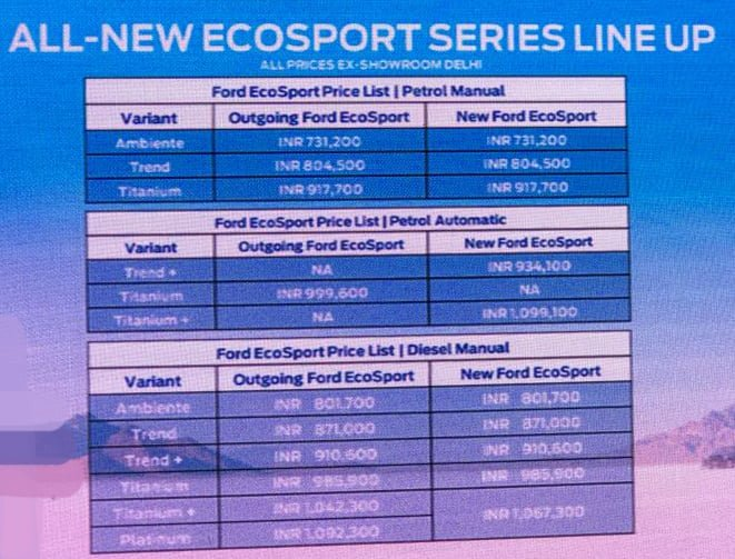ford ecosport facelift price list