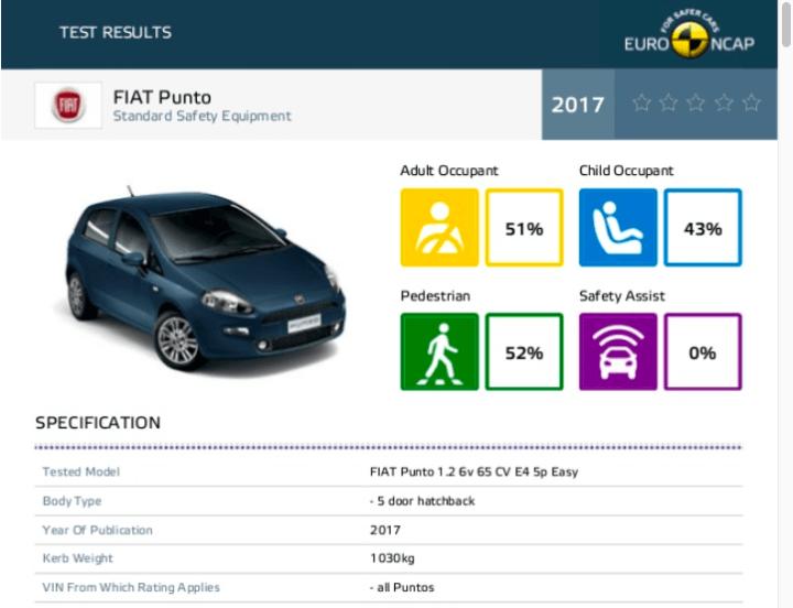 fiat punto euro ncap crash test report