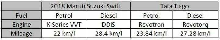 2018 Maruti Suzuki Swift Vs Tata Tiago Mileage
