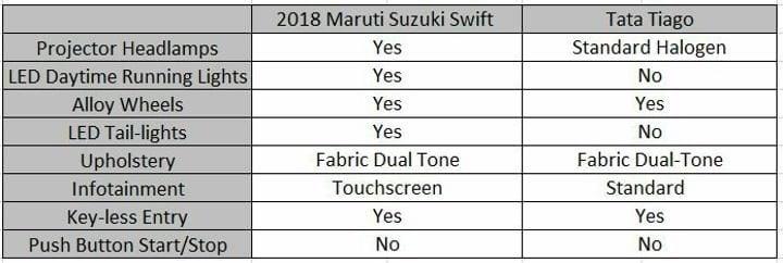 2018 Maruti Suzuki Swift Vs Tata Tiago Features